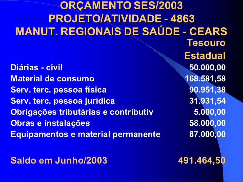 ORÇAMENTO SES/2003 PROJETO/ATIVIDADE - 4863 MANUT. REGIONAIS DE SAÚDE - CEARS Tesouro Estadual Diárias - civil 50.000,00 Material de consumo 168.581,5