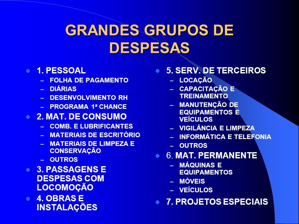 GRANDES GRUPOS DE DESPESAS 1. PESSOAL – FOLHA DE PAGAMENTO – DIÁRIAS – DESENVOLVIMENTO RH – PROGRAMA 1ª CHANCE 2. MAT. DE CONSUMO – COMB. E LUBRIFICAN