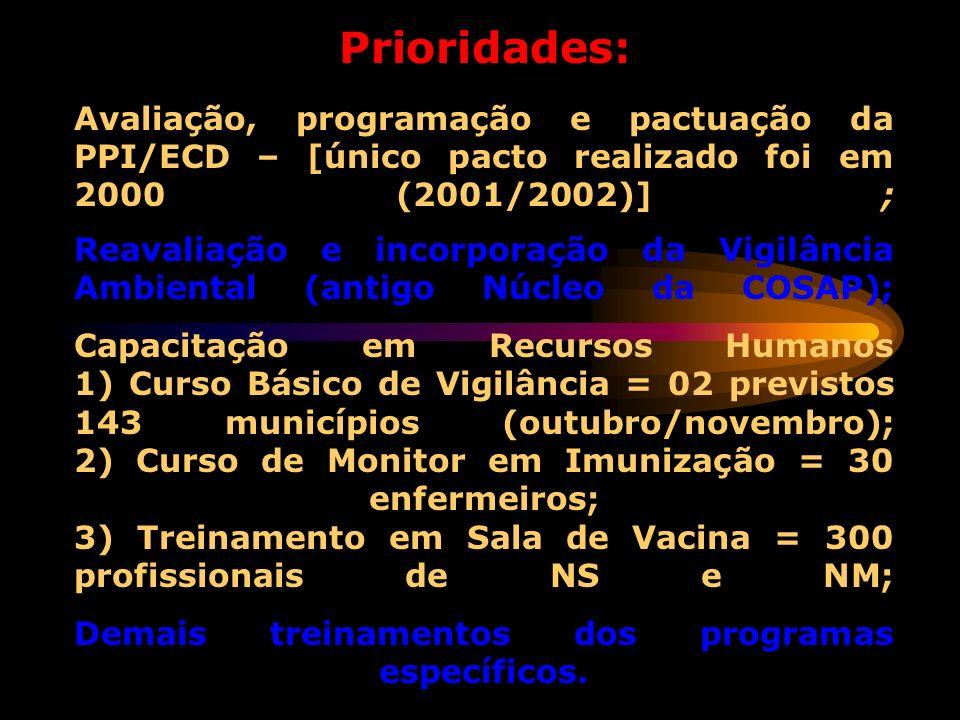 Prioridades: Avaliação, programação e pactuação da PPI/ECD – [único pacto realizado foi em 2000 (2001/2002)] ; Reavaliação e incorporação da Vigilânci