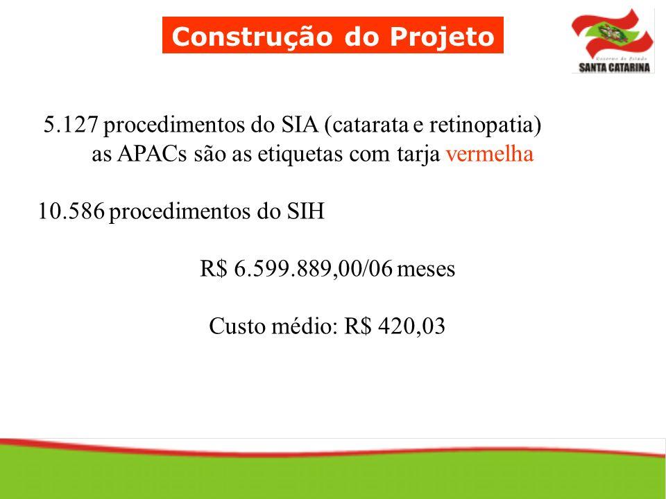 Construção do Projeto 5.127 procedimentos do SIA (catarata e retinopatia) as APACs são as etiquetas com tarja vermelha 10.586 procedimentos do SIH R$