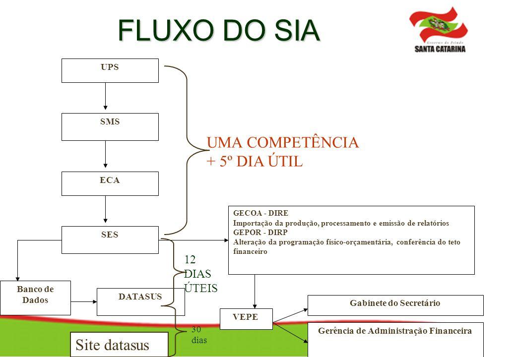 FLUXO DO SIA UPS SMS ECA SES DATASUS VEPE Gabinete do Secretário Gerência de Administração Financeira Banco de Dados GECOA - DIRE Importação da produç