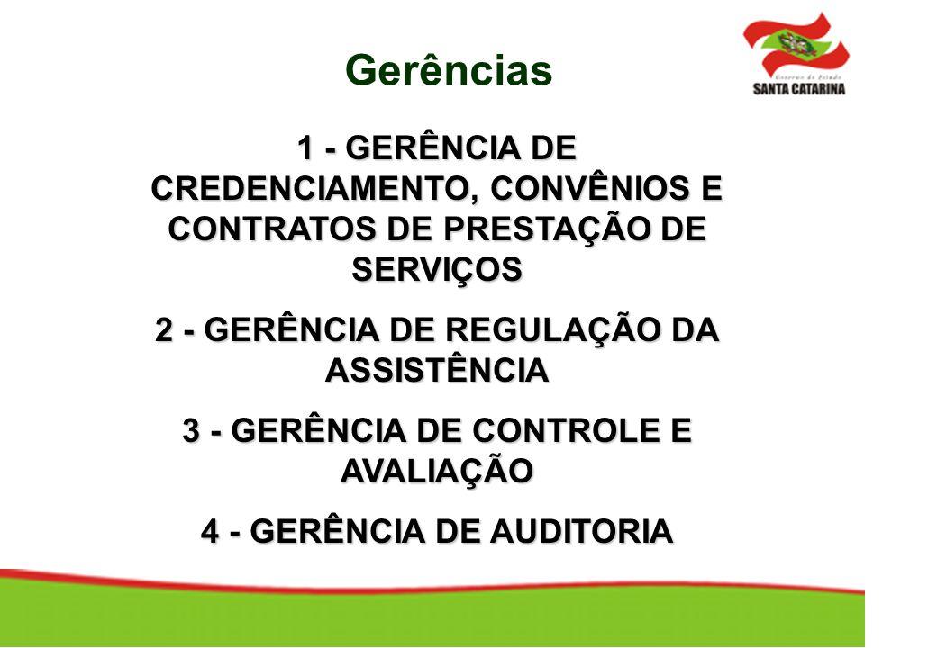 1 - GERÊNCIA DE CREDENCIAMENTO, CONVÊNIOS E CONTRATOS DE PRESTAÇÃO DE SERVIÇOS 2 - GERÊNCIA DE REGULAÇÃO DA ASSISTÊNCIA 3 - GERÊNCIA DE CONTROLE E AVA
