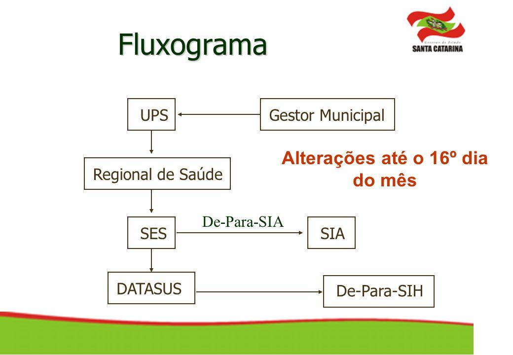 Fluxograma UPS Regional de Saúde SES DATASUS De-Para-SIH De-Para-SIA SIA Gestor Municipal Alterações até o 16º dia do mês