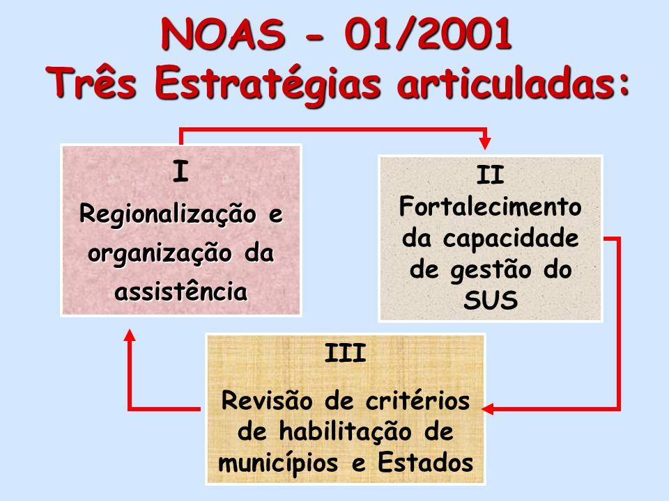 REGIONALIZAÇÃO A NOAS SUS 01/2001 Objetivo Geral: promover maior equidade na alocação de recursos e no acesso da população às ações de saúde em todos
