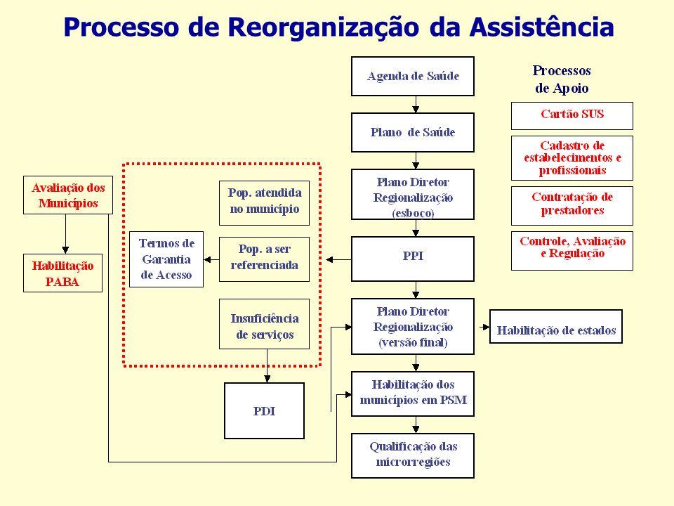 NOAS - 01/2001 Três Estratégias articuladas: I Regionalização e organização da assistência II Fortalecimento da capacidade de gestão do SUS III Revisã