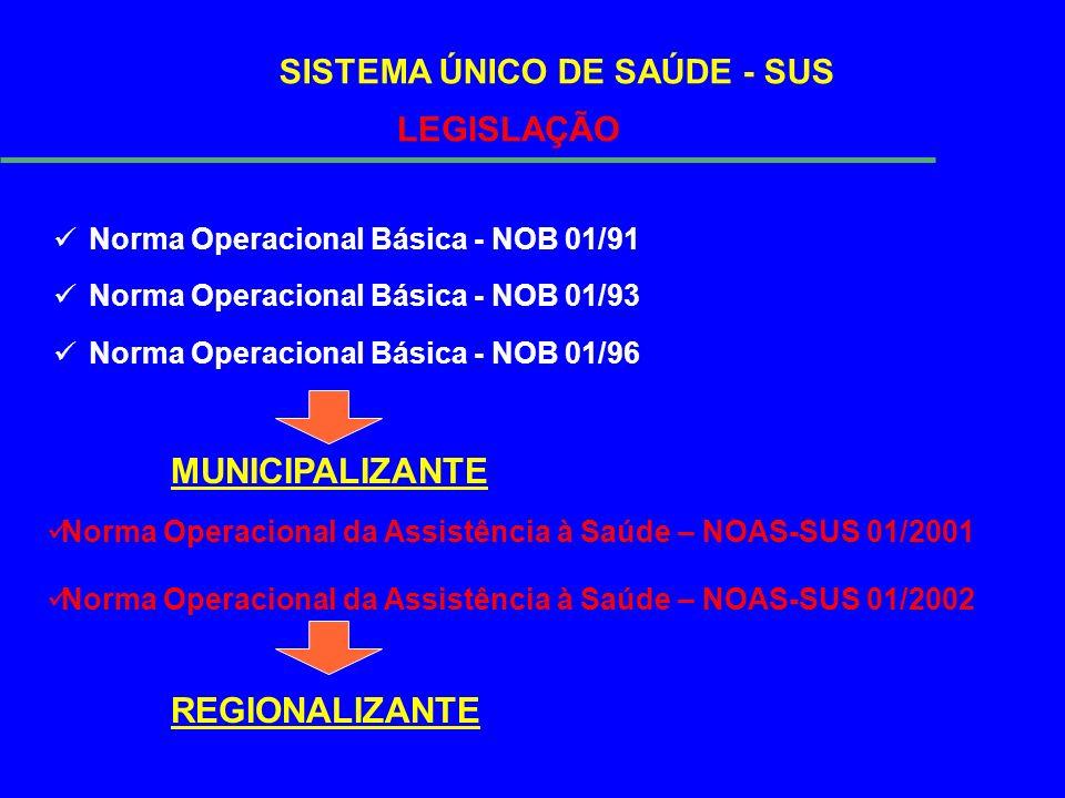 SISTEMA ÚNICO DE SAÚDE - SUS LEGISLAÇÃO Norma Operacional Básica - NOB 01/91 Norma Operacional Básica - NOB 01/93 Norma Operacional Básica - NOB 01/96 Norma Operacional da Assistência à Saúde – NOAS-SUS 01/2001 Norma Operacional da Assistência à Saúde – NOAS-SUS 01/2002 MUNICIPALIZANTE REGIONALIZANTE