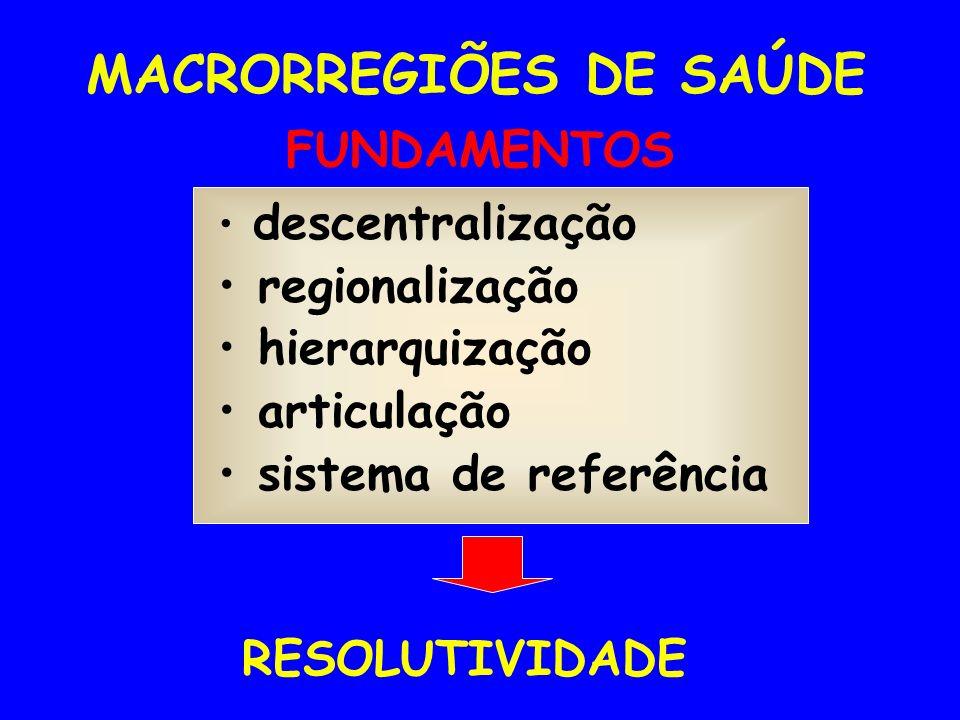 FUNDAMENTOS descentralização regionalização hierarquização articulação sistema de referência RESOLUTIVIDADE MACRORREGIÕES DE SAÚDE