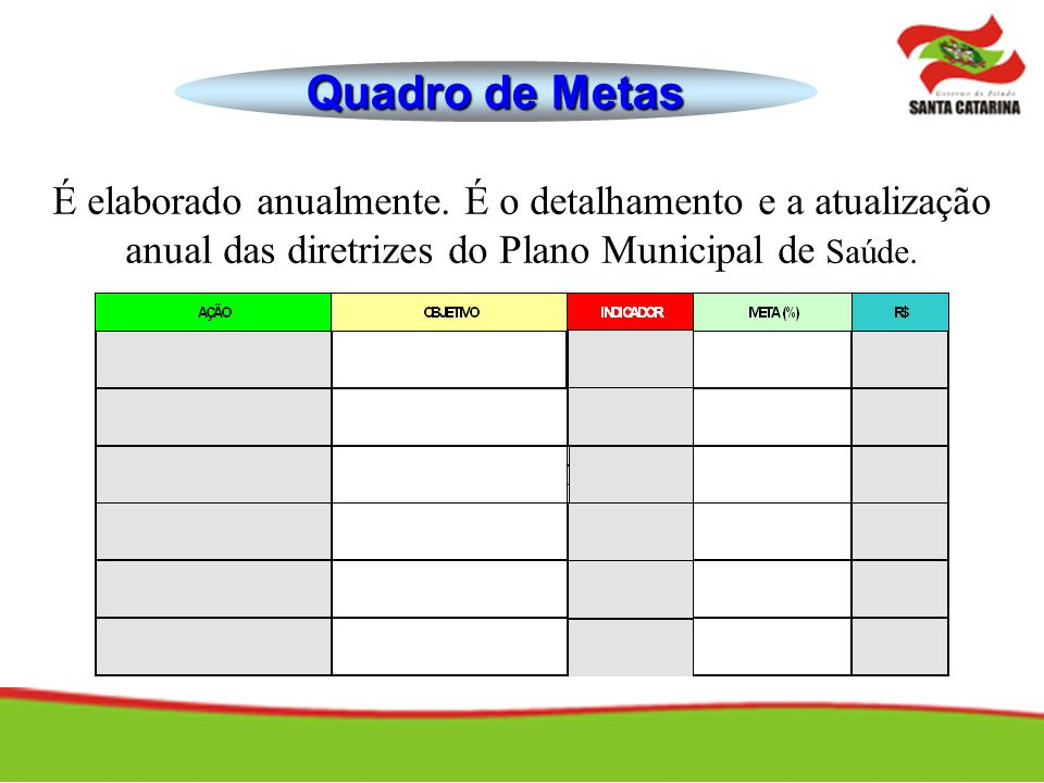 Quadro de Metas É elaborado anualmente. É o detalhamento e a atualização anual das diretrizes do Plano Municipal de Saúde.