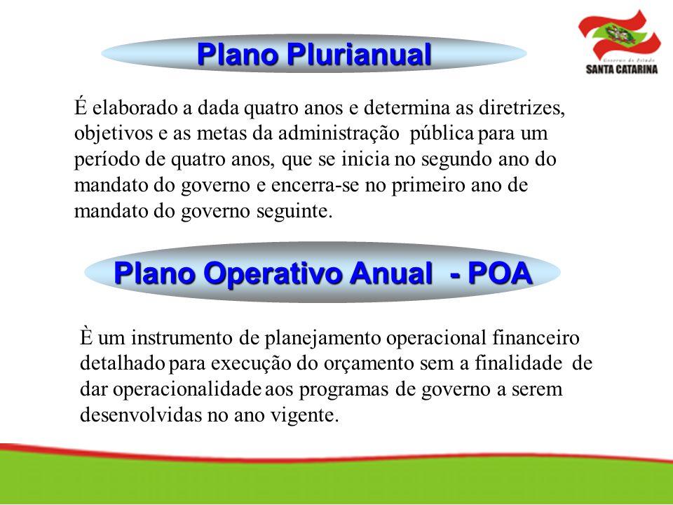 Plano Plurianual É elaborado a dada quatro anos e determina as diretrizes, objetivos e as metas da administração pública para um período de quatro ano