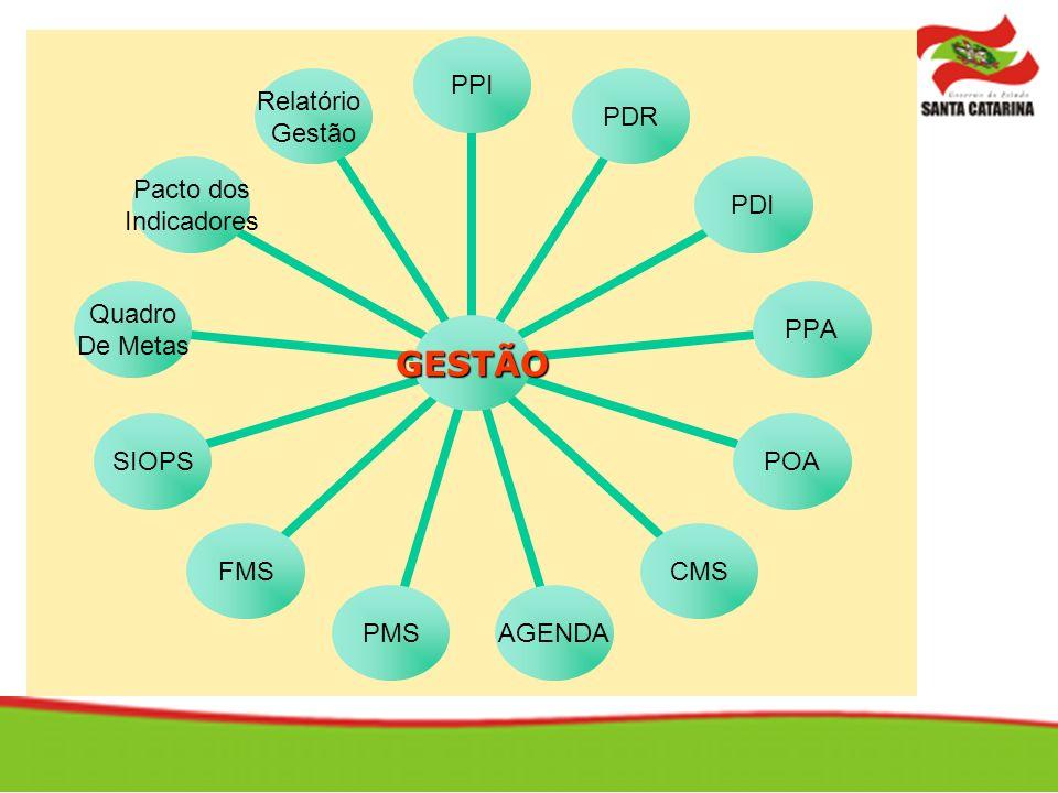 GESTÃO PPIPDRPDIPPAPOACMSAGENDAPMSFMSSIOPS Quadro De Metas Pacto dos Indicadores Relatório Gestão