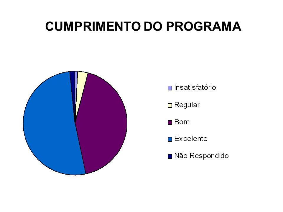 CUMPRIMENTO DO PROGRAMA