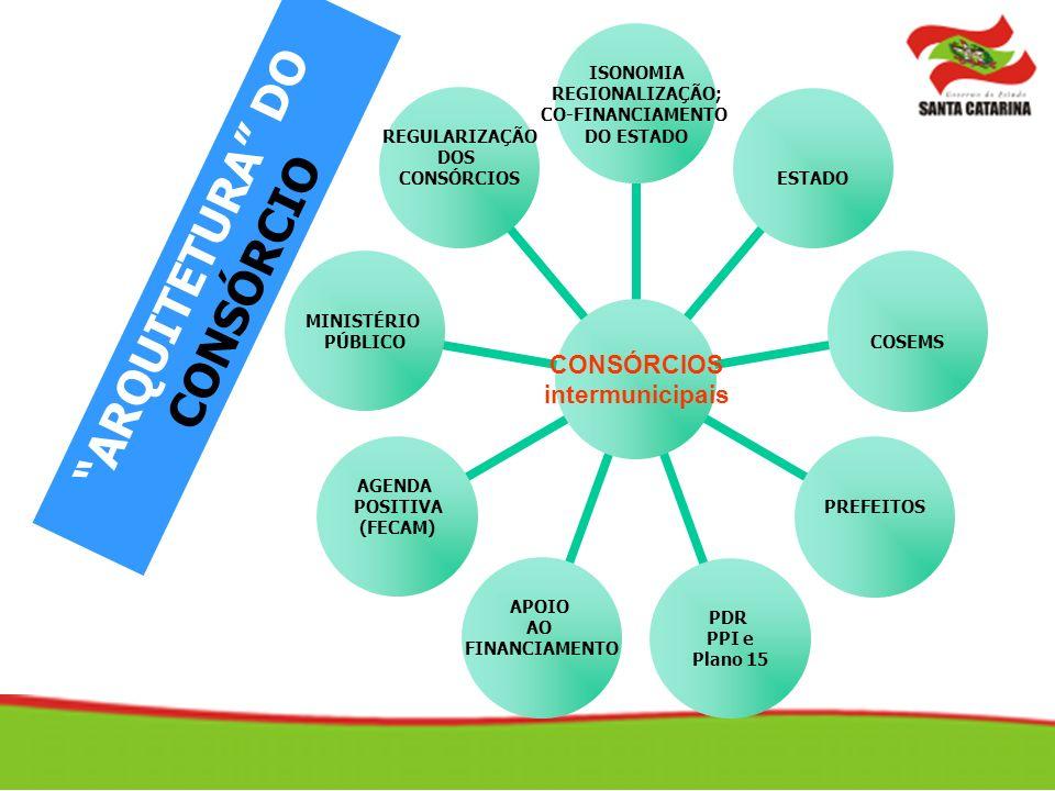 CONSÓRCIO INTERMUNICIPAL DE SAÚDE - CIS Participantes e Cobertura Incentivar a criação/ampliação cf.