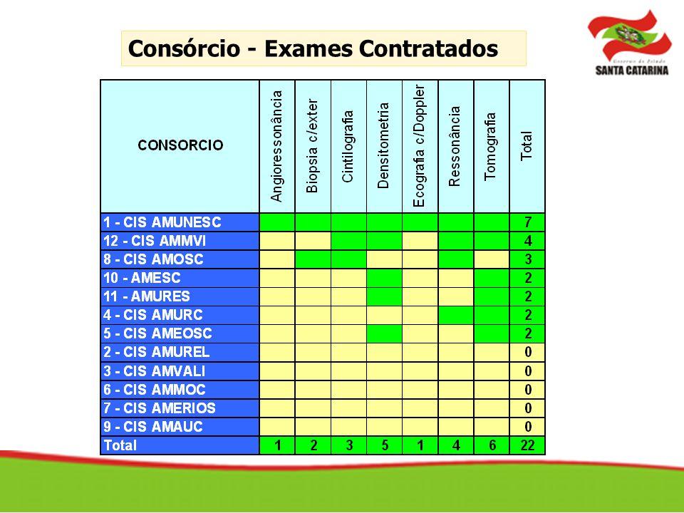Consórcio - Exames Contratados