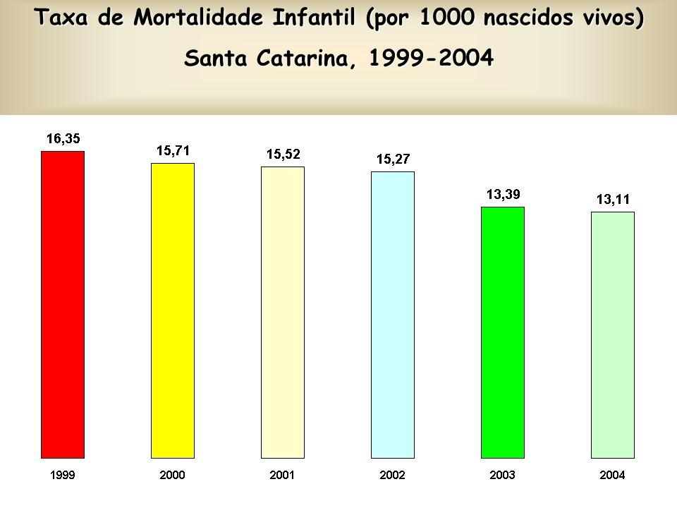 Taxa de Mortalidade Infantil (por 1000 nascidos vivos) Santa Catarina, 1999-2004