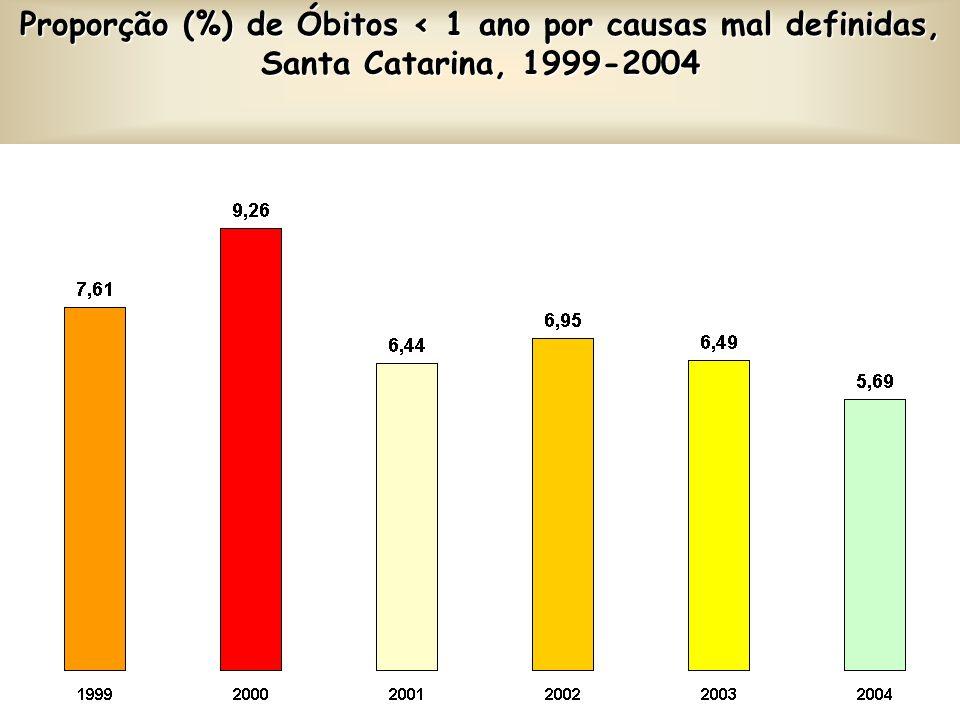 Proporção (%) de Óbitos < 1 ano por causas mal definidas, Santa Catarina, 1999-2004