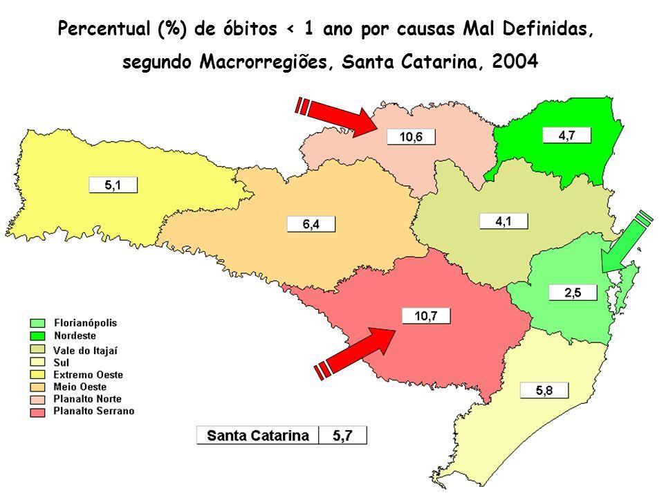Percentual (%) de óbitos < 1 ano por causas Mal Definidas, segundo Macrorregiões, Santa Catarina, 2004