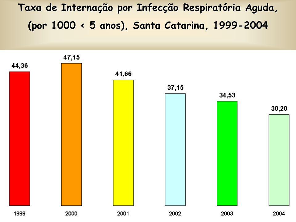 Taxa de Internação por Infecção Respiratória Aguda, (por 1000 < 5 anos), Santa Catarina, 1999-2004