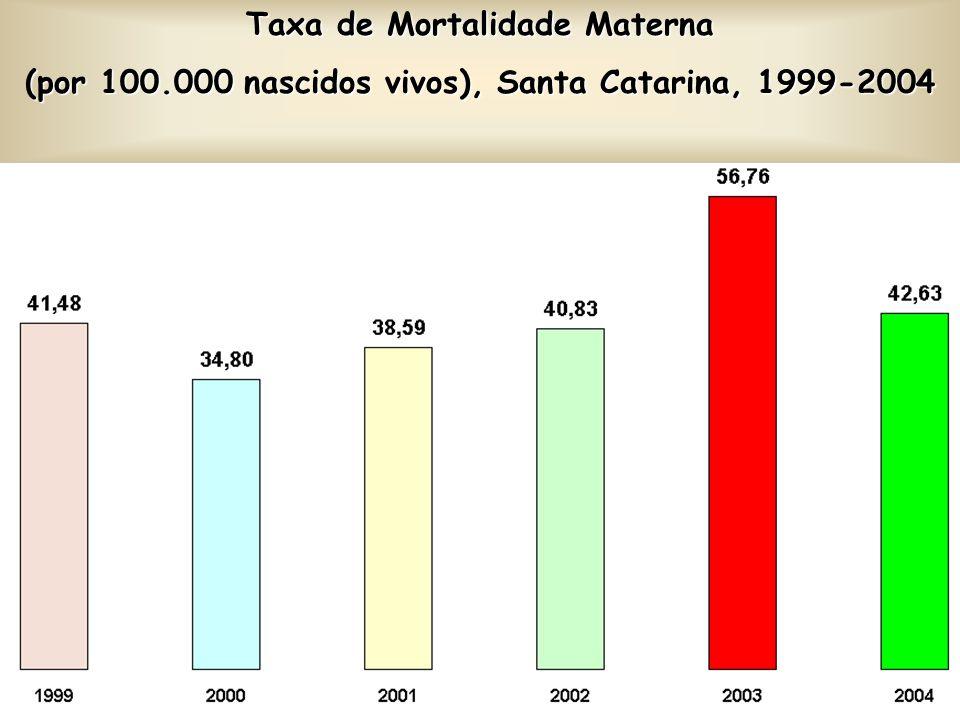 Taxa de Mortalidade Materna (por 100.000 nascidos vivos), Santa Catarina, 1999-2004