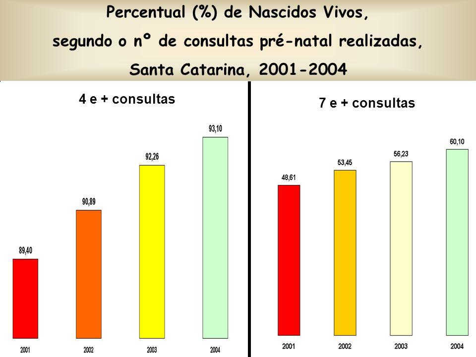 Percentual (%) de Nascidos Vivos, segundo o nº de consultas pré-natal realizadas, Santa Catarina, 2001-2004 4 e + consultas 7 e + consultas