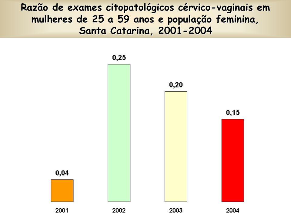 Razão de exames citopatológicos cérvico-vaginais em mulheres de 25 a 59 anos e população feminina, Santa Catarina, 2001-2004