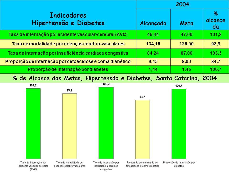 Indicadores Hipertensão e Diabetes 2004 AlcançadoMeta % alcance da Meta Taxa de internação por AVC47,550,0105,2 Taxa de mortalidade por dças cérebro-v