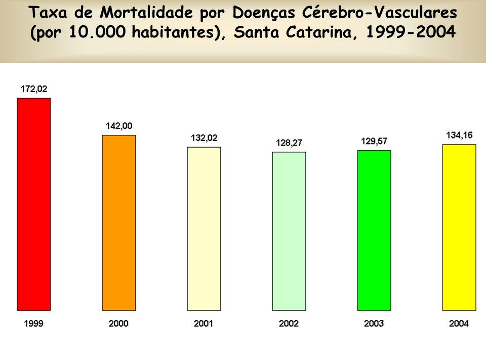 Taxa de Mortalidade por Doenças Cérebro-Vasculares (por 10.000 habitantes), Santa Catarina, 1999-2004