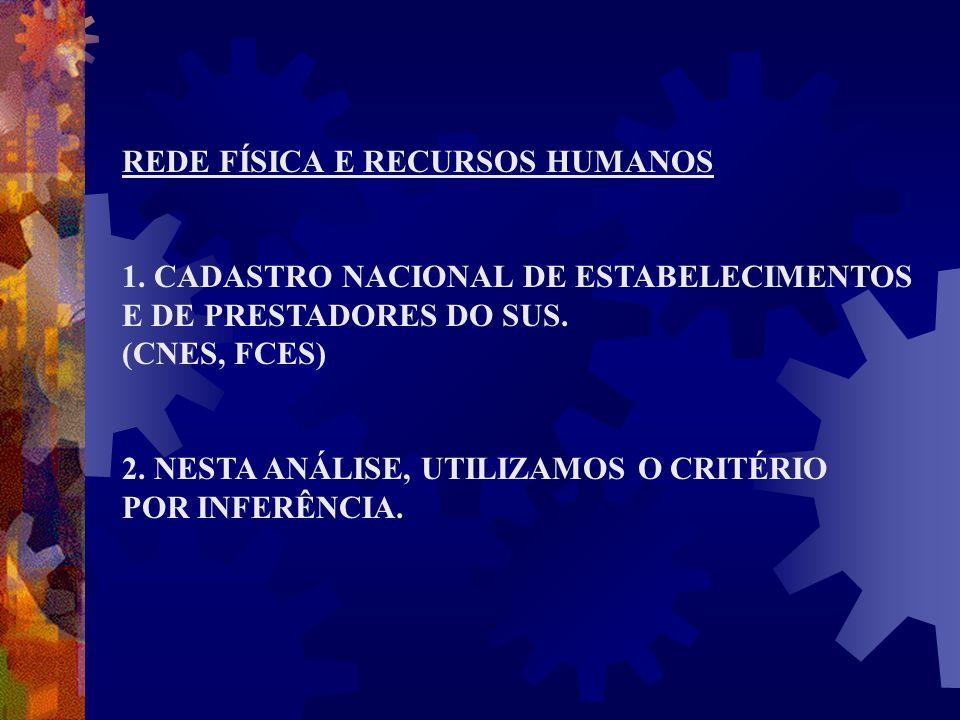 REDE FÍSICA E RECURSOS HUMANOS 1. CADASTRO NACIONAL DE ESTABELECIMENTOS E DE PRESTADORES DO SUS. (CNES, FCES) 2. NESTA ANÁLISE, UTILIZAMOS O CRITÉRIO
