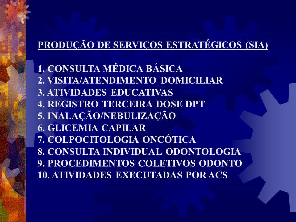 PRODUÇÃO DE SERVIÇOS ESTRATÉGICOS (SIA) 1. CONSULTA MÉDICA BÁSICA 2. VISITA/ATENDIMENTO DOMICILIAR 3. ATIVIDADES EDUCATIVAS 4. REGISTRO TERCEIRA DOSE