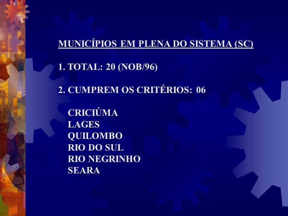 MUNICÍPIOS EM PLENA DO SISTEMA (SC) 1. TOTAL: 20 (NOB/96) 2. CUMPREM OS CRITÉRIOS: 06 CRICIÚMA LAGES QUILOMBO RIO DO SUL RIO NEGRINHO SEARA