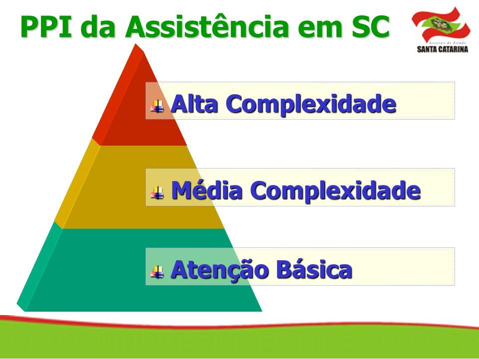 Alta Complexidade Alta Complexidade Média Complexidade Média Complexidade Atenção Básica Atenção Básica