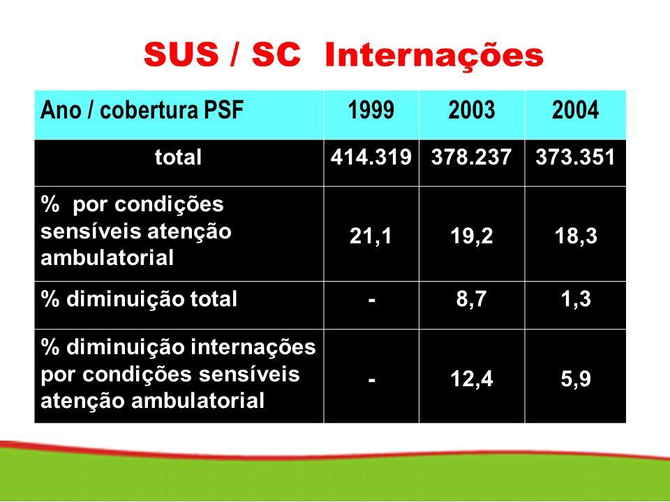 SUS / SC Internações Ano / cobertura PSF199920032004 total414.319378.237373.351 % por condições sensíveis atenção ambulatorial 21,119,218,3 % diminuiç