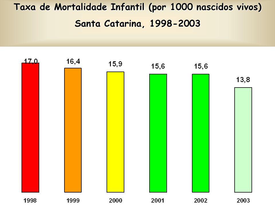3% de nascidos vivos com baixo peso ao nascer8,117,8096,24% de óbitos < de 1 ano por causas mal definidas6,508,00123,15Taxa de internação por Infecção