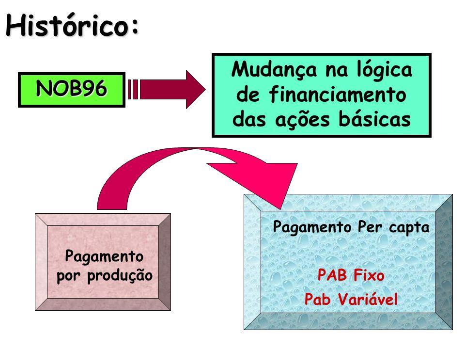 Histórico:NOB96 Mudança na lógica de financiamento das ações básicas Pagamento por produção Pagamento Per capta PAB Fixo Pab Variável