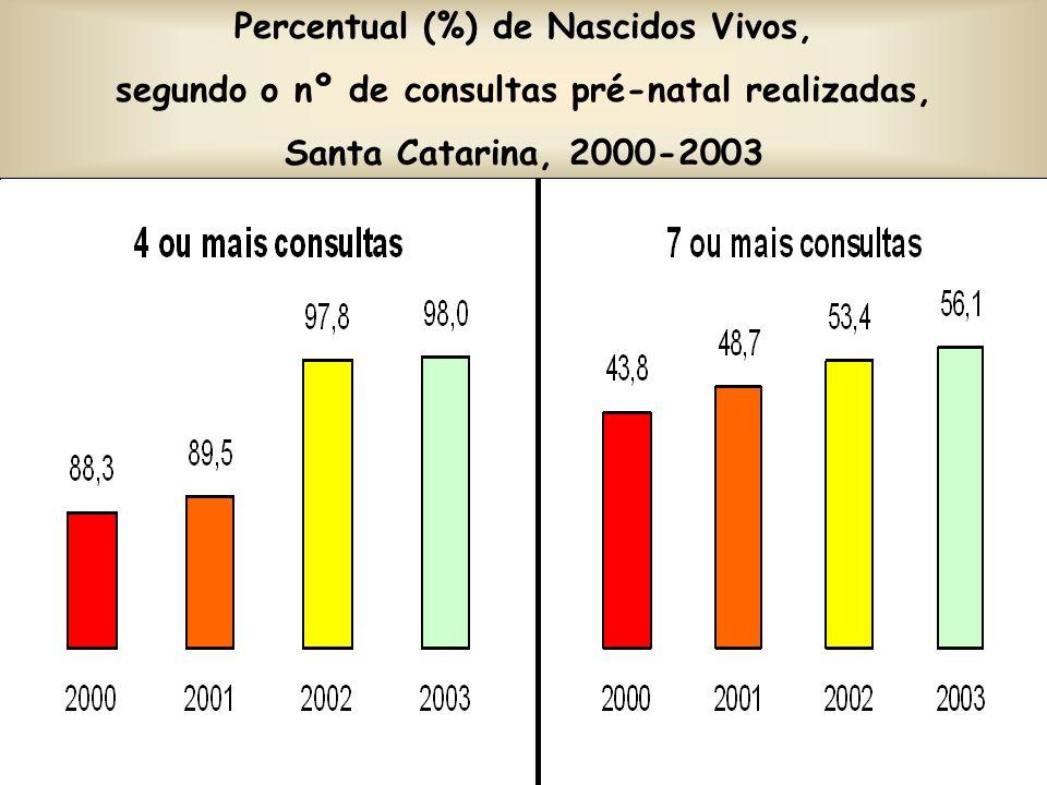 Taxa de Mortalidade Materna (por 100.000 nascidos vivos), Santa Catarina, 1998-2003