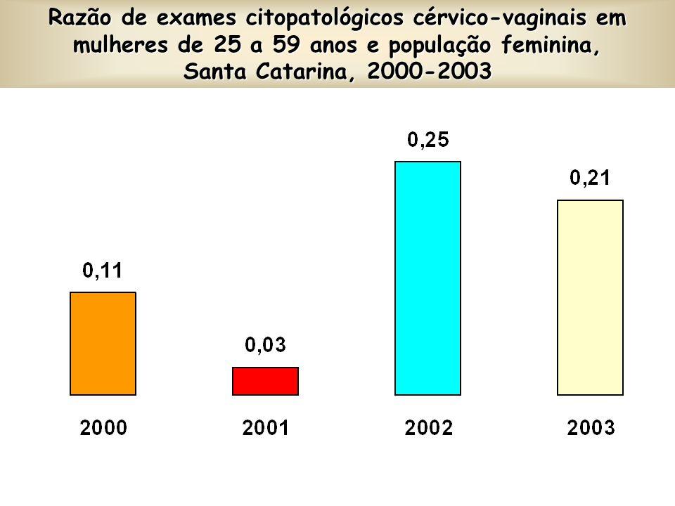 Percentual (%) de Nascidos Vivos, segundo o nº de consultas pré-natal realizadas, Santa Catarina, 2000-2003