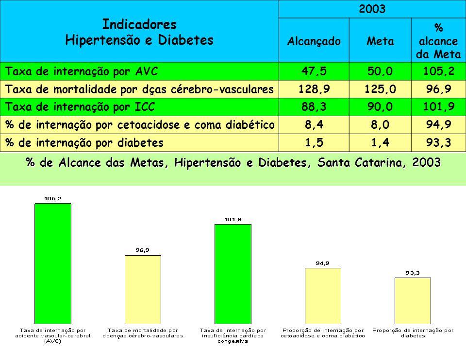 Indicadores de Controle da Hipertensão e Diabetes