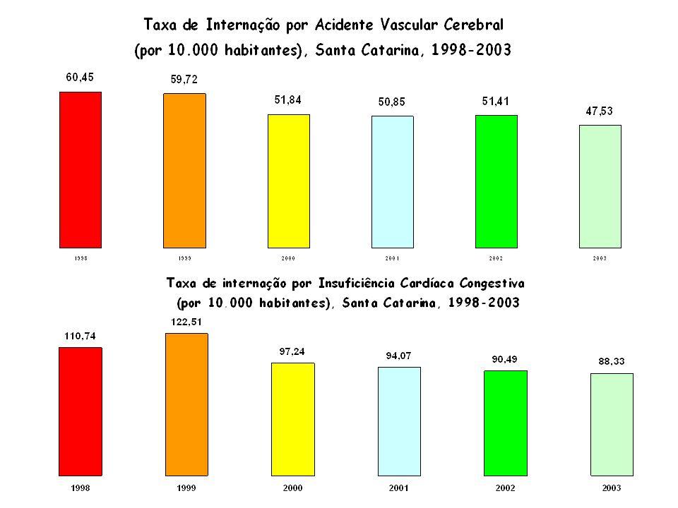 Indicadores Hipertensão e Diabetes 2003 AlcançadoMeta % alcance da Meta Taxa de internação por AVC47,550,0105,2 Taxa de mortalidade por dças cérebro-v