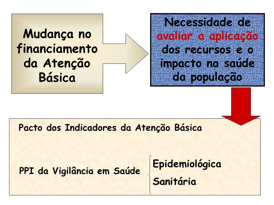 Mudança no financiamento da Atenção Básica Necessidade de avaliar a aplicação dos recursos e o impacto na saúde da população Pacto dos Indicadores da Atenção Básica PPI da Vigilância em Saúde Epidemiológica Sanitária