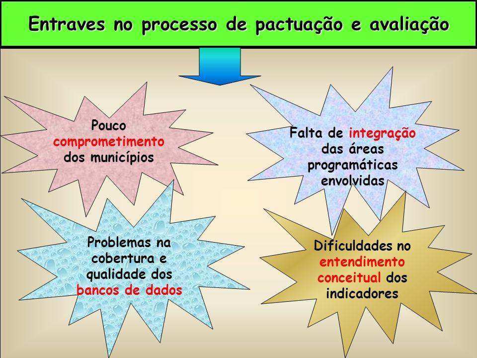Entraves no processo de pactuação e avaliação Pouco comprometimento dos municípios Dificuldades no entendimento conceitual dos indicadores Problemas na cobertura e qualidade dos bancos de dados Falta de integração das áreas programáticas envolvidas