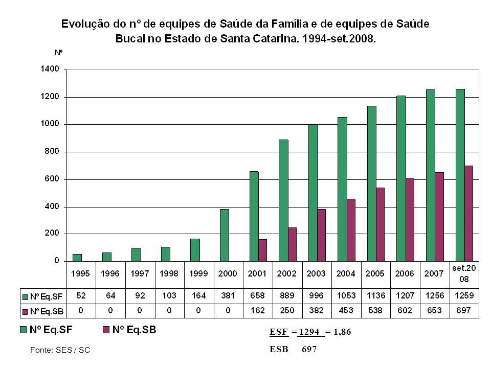 ESF = 1294 = 1,86 ESB 697 Fonte: SES / SC