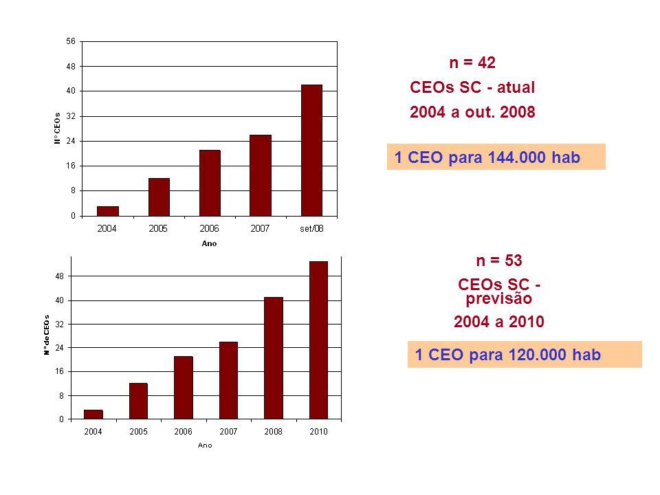 n = 42 CEOs SC - atual 2004 a out. 2008 n = 53 CEOs SC - previsão 2004 a 2010 1 CEO para 144.000 hab 1 CEO para 120.000 hab