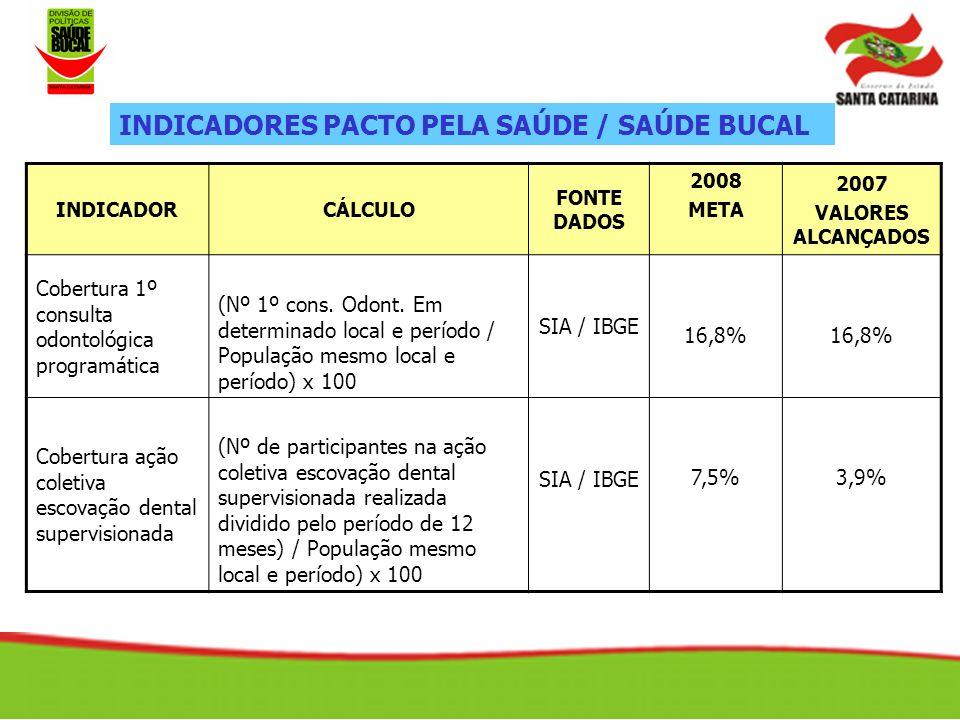 INDICADORCÁLCULO FONTE DADOS 2008 META 2007 VALORES ALCANÇADOS Cobertura 1º consulta odontológica programática (Nº 1º cons.