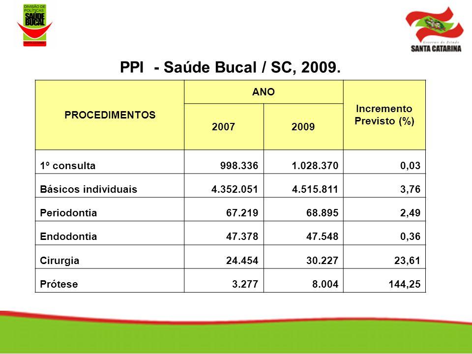 PPI - Saúde Bucal / SC, 2009.