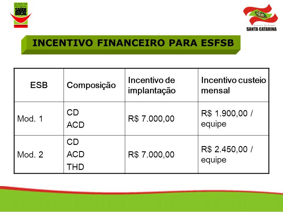 INCENTIVO FINANCEIRO PARA ESFSB ESBComposição Incentivo de implantação Incentivo custeio mensal Mod.