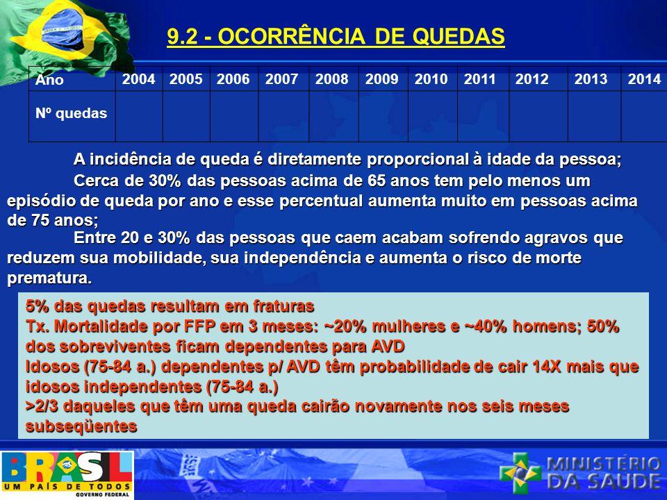 9.2 - OCORRÊNCIA DE QUEDAS Ano 20042005200620072008200920102011201220132014 Nº quedas A incidência de queda é diretamente proporcional à idade da pess