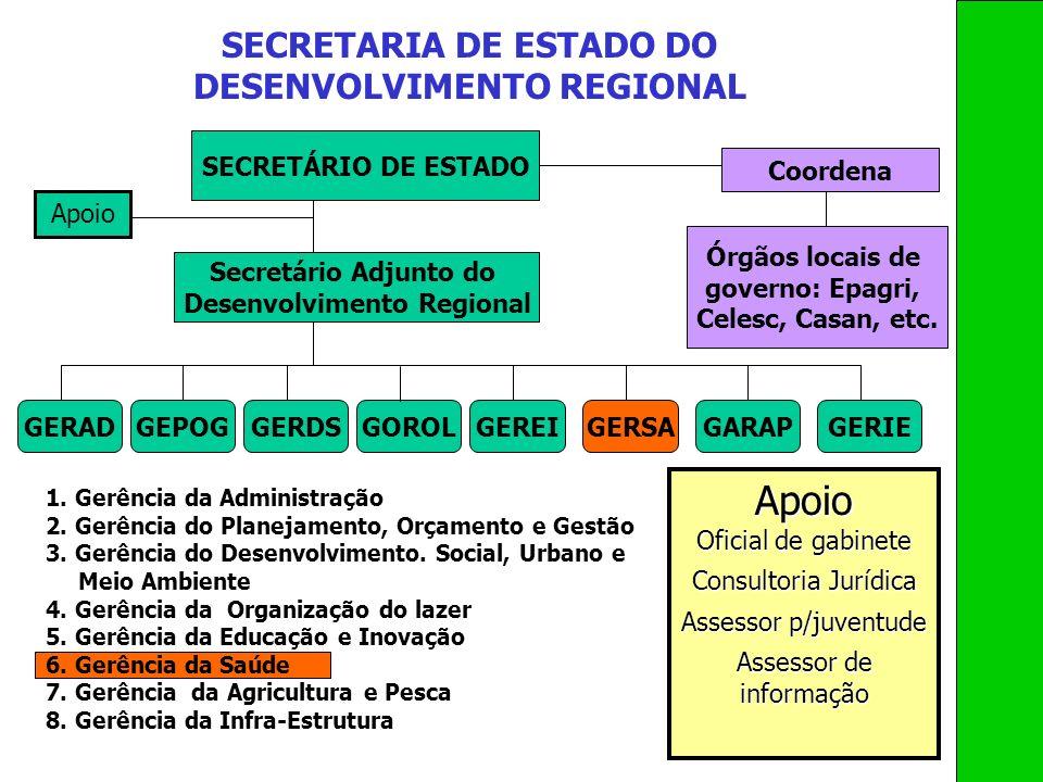 SECRETÁRIO DE ESTADO SECRETARIA DE ESTADO DO DESENVOLVIMENTO REGIONAL Secretário Adjunto do Desenvolvimento Regional GERADGEPOGGERDSGOROLGEREIGERSAGAR