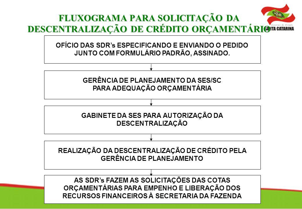 FLUXOGRAMA PARA SOLICITAÇÃO DA DESCENTRALIZAÇÃO DE CRÉDITO ORÇAMENTÁRIO OFÍCIO DAS SDRs ESPECIFICANDO E ENVIANDO O PEDIDO JUNTO COM FORMULÁRIO PADRÃO, ASSINADO.