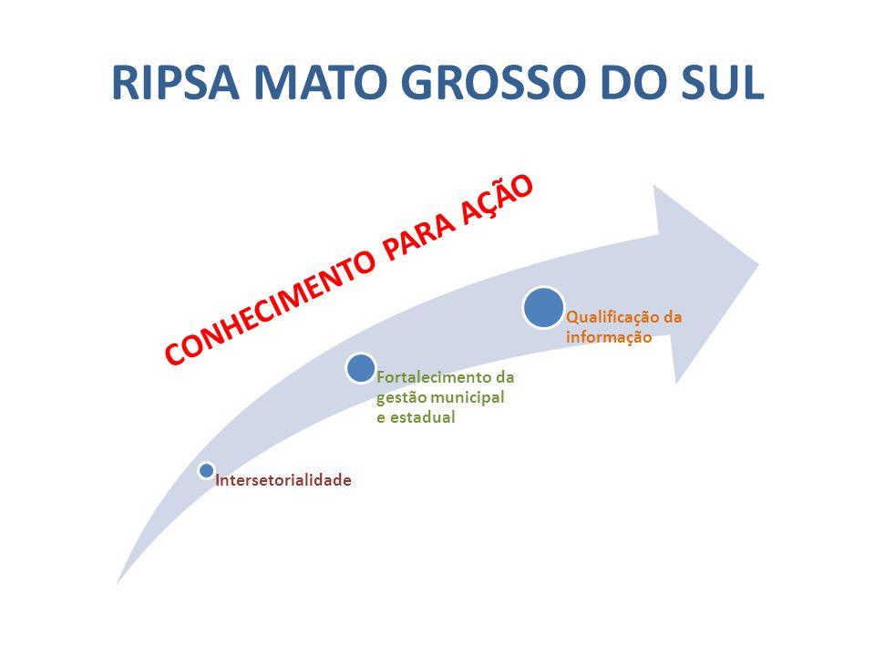 RIPSA MATO GROSSO DO SUL Intersetorialidade Fortalecimento da gestão municipal e estadual Qualificação da informação CONHECIMENTO PARA AÇÃO
