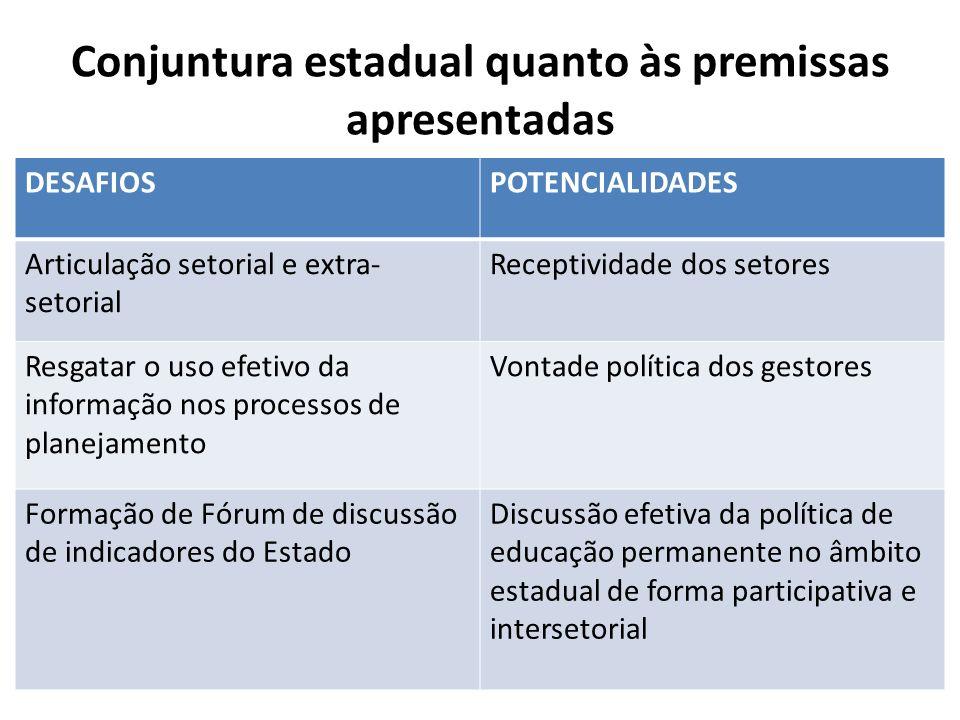 Conjuntura estadual quanto às premissas apresentadas DESAFIOSPOTENCIALIDADES Articulação setorial e extra- setorial Receptividade dos setores Resgatar