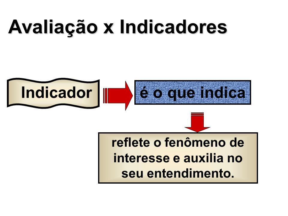 SISTEMASEVENTOINSTRUMENTO DE COLETA USOS (ALGUNS) SIMÓbito Declaração de Óbito.